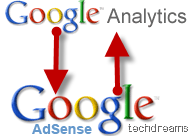 Google Analytics & Adsense Integration