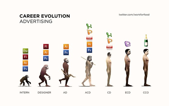 evolution_advertising