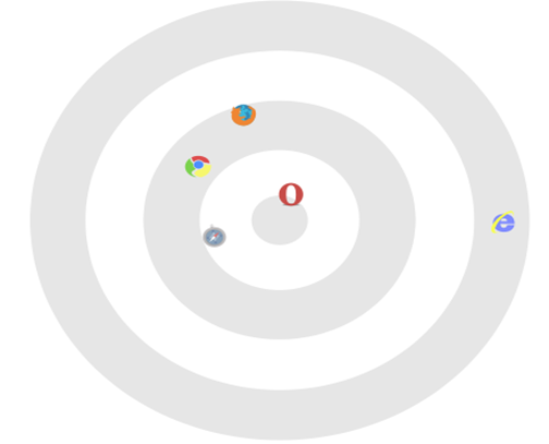 Sputnik_Browser_Comparison