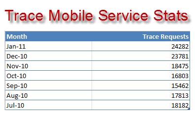 no_of_mobile_trace_request_per_month