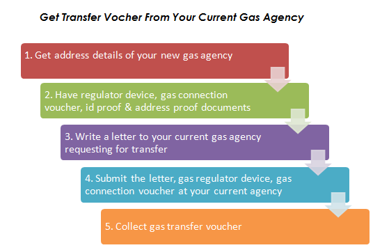 Guide to transfer gas connection from one agency to another agency transferringgasconnectionfromoneagencytoanother1 step 1 get address details of the gas agency spiritdancerdesigns Image collections