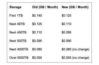 amazon_s3_pricing