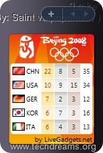 Beijing Olympics Medal Count Windows Vista Gadget