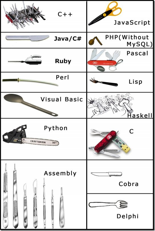 programming_languages_were_tools