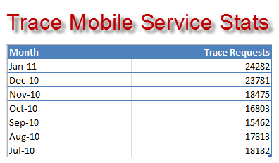 no_of_mobile_trace_request_per_month