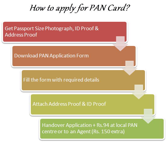 how_to_apply_for_pan_card