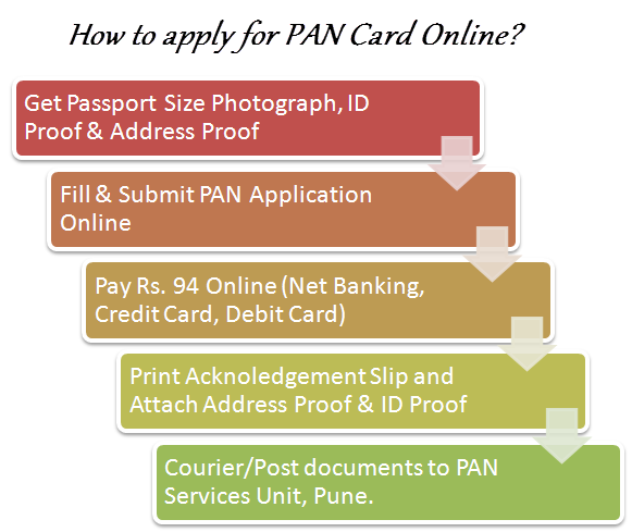how_to_apply_for_pan_card_online